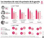 primaire 1454888_905_idix-fil-pr2017-primaire-gauche-intentions-vote-20170117-hd_800x685p